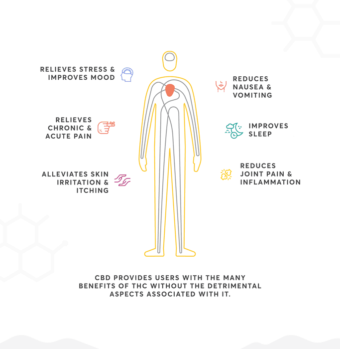 CBD Oil – Effects, Side Effects, Benefits and Uses - CBD Hemp Guru
